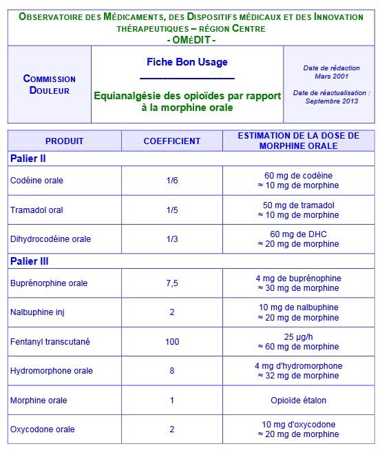 equianalgésie_morphineorale_omedit2013